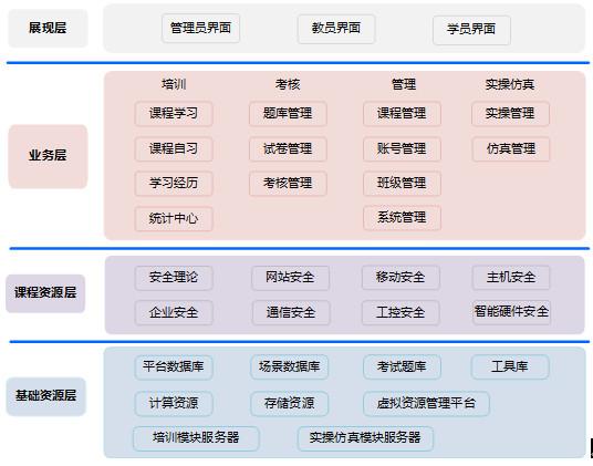 图:系统逻辑设计图