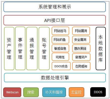 图:系统管理和展示图