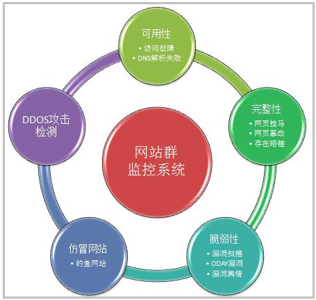 金融行业网站群监测解决方案
