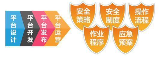 智慧城市网络信息安全解决方案