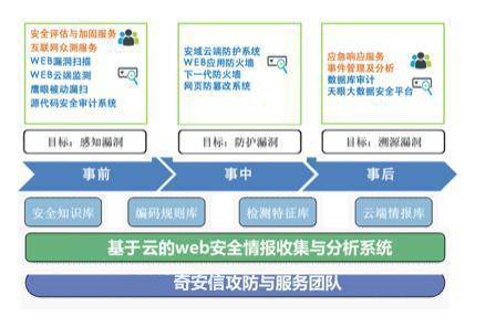 Web安全解决方案